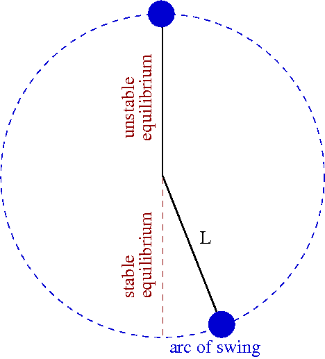 Facts About Pendulums