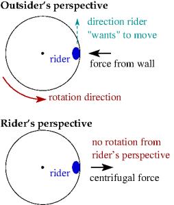 Centrifugal Forces and Trojan Horses   Galileo's Pendulum