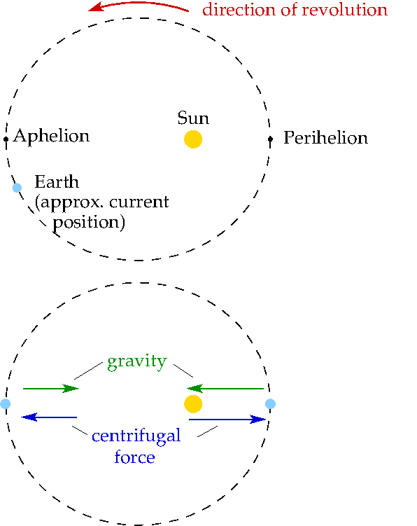 centripetal morality meaning The paper first proposes a new definition of religion which features a novel  of a  potentially infinite set of secondary beliefs, moral valuations, religious legal  of  a given sphere there tend equal centripetal forces decreasing in the squared.