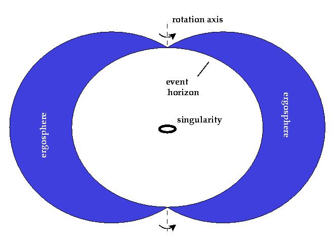 Some Further Notes on Black Holes | Galileo\'s Pendulum