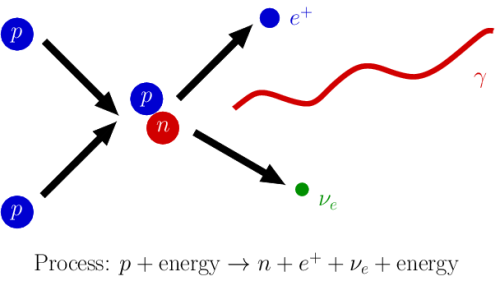 How the Sun shines (first step): two protons get slammed together to create deuterium (which is hydrogen with a neutron added). Since the total amount of electric charge has to be preserved, the process creates a position (the antimatter partner to electrons). To conserve energy, momentum, and the like, an electron neutrino is also produced. The final piece is a gamma ray photon, which after a long period and a lot of collisions with atoms loses energy enough to become the visible light we get from the Sun. [Credit: moi]