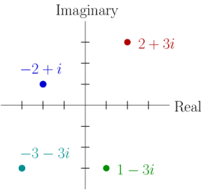 Illustration of the complex plane: the connection between complex numbers and points in two dimensions. Four points are plotted so you can see the correspondence between x and y coordinates and the real and imaginary parts of the complex numbers.