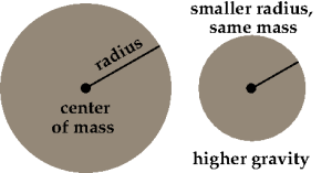The relationship of gravity to size: if two objects have the same mass, but one is smaller than the other, the smaller object will have correspondingly higher surface gravity.