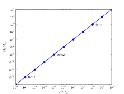 A plot of mass (vertical axis) against radius (horizontal axis), keeping surface gravity the same. Each one of these points changes the radius by a factor of 10, which to keep surface gravity the same means changing the mass by a factor of 100. All these numbers are written as a fraction of Earth's values. I've used something known as a logarithmic scale, which allows us to look at numbers of very different sizes easily.