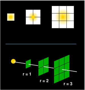 How flux depends on distance: photons travel outward from the star. Since the total number of photons is constant, they must disperse as they travel outward, meaning the same number of photons are distributed over a larger area. The two images show that distribution increases with the square of distance, so to keep the photon count constant, the intensity of the light must drop with the inverse square of distance.