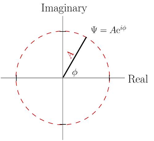 Imaginary Numbers are Real   Galileo's Pendulum