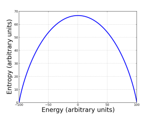 Entropy as a function of energy in an ideal paramagnet. For simplicity, I made the maximum entropy correspond to zero energy (since what matters is energy differences, not the absolute number for energy).