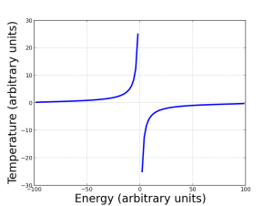 The temperature as a function of energy in our ideal paramagnet. Notice that absolute zero is still inaccessible! You can't cool down the magnet to zero. However, the states where more spins are down than up - the right side of the graph - want to give up energy to reach maximum entropy. That corresponds to negative absolute temperature.