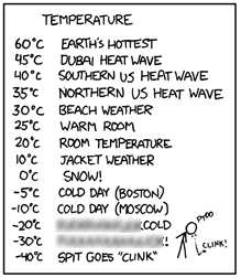 A portion of an xkcd comic, dealing with intuitive temperature measurements. Click for the rest of the comic (which deals with length, mass, and so forth). Warning: contains swears.