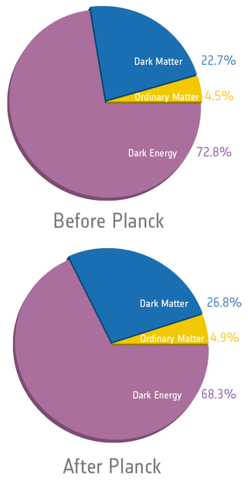 The cosmic pie, before and after Planck. The size of the slices changed a little bit, but it's barely noticeable. [Credit: ESA/Planck Collaboration]