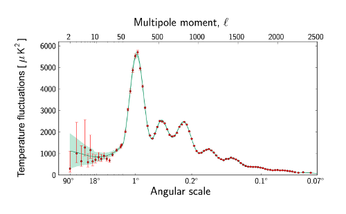 The Planck CMB power spectrum, which represents the temperature fluctuations (vertical axis) as a function of size on the sky (horizontal). The temperature fluctuations are squared because we don't care at the moment if they're hotter or colder than average - we're just after how much they deviate. The horizontal scale runs from 90 degrees - one quarter of the way around the sky - down to a tiny fraction of a degree, much smaller than the full Moon, which is half a degree on the sky. [Credit: ESA/Planck Collaboration]