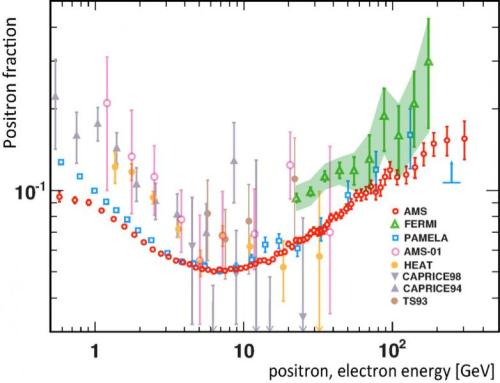This plot shows the excess of positrons as a function of their energy. The red dots are from AMS-02, while the other colors represent data from other detectors. [Credit: AMS collaboration]