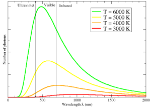 Emission spectra of light for objects with various surface temperatures. Our Sun is most like the the hottest one, labeled with the green curve. [Credit: moi]