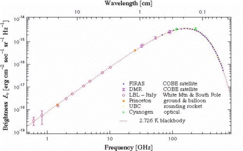 The cosmic microwave background (CMB) shows that the Universe is nearly a perfect blackbody. The pink dotted curve is the spectrum as predicted by theory, while the various other colored points are measurements by several observatories over 20 years. Note that the frequency range on the horizontal axis runs over a huge range, showing how well the CMB matches the blackbody spectrum. [Credit: http://ned.ipac.caltech.edu/level5/Sept05/Gawiser2/Gawiser2.html ]