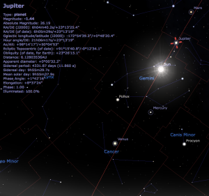 Jupiter isn't in Cancer this month, it's in Gemini. This is the star chart I created this morning using Stellarium, a freely available planetarium program. Not only is Jupiter not in Cancer, it's closer to the far side of Gemini, nearly in the next Zodiac constellation.
