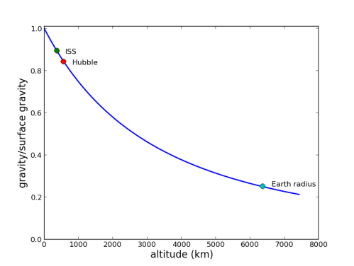 The strength of gravity as a function of altitude above Earth's surface. The ISS orbits at 370 km altitude, where the gravitational strength is about 90% of its value at the surface - hardly zero gravity!