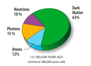 The contents of the Universe 380,000 years after the Big Bang. Note that neutrinos comprise about 10 percent of the total energy content of the cosmos at that time. [Credit: NASA / WMAP Science Team]