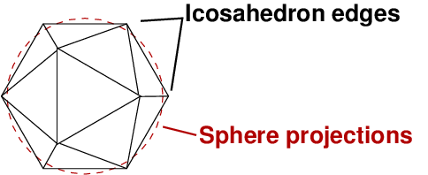 The principle behind Dymaxion map: embed an icosahedron (20-sided solid shape) in a sphere, where the average radius is the same for both. Some of the sphere will project beyond the sides of the icosahedron, while the corners of the icosahedron stick out beyond the sphere. However, this distorts the world less because it's projecting onto 20 surfaces instead of one.