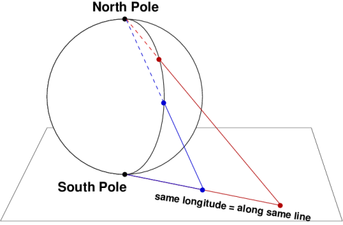 The stereographic projection (in one version at least) is obtained by placing Earth on a flat plane. See the text following for its description.