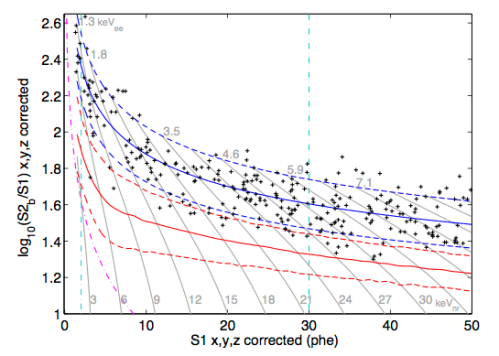 The relative strengths of the photon and electron signals in the LUX detector. For low-mass WIMPs, the ratio represented by the vertical axis would be reduced into the region bounded by red lines. [Credit: LUX collaboration]