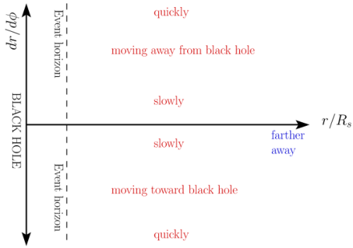Guide to phase portraits. If a black hole is non-rotating, it looks the same no matter what angle you view it, so we only need to worry about the distance from the black hole. That's the horizontal axis: the left edge is the black hole itself, while the farther you go right, the farther from the black hole you are. The vertical axis is a measure of how much the object is moving toward (upper half) or away from (lower half) the black hole.