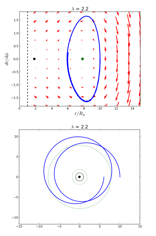 "If the orbital momentum is large enough, objects can orbit the black hole in stable patterns. Here we have an object that starts at the same position as above, but it has enough orbital momentum to make it fall into a nearly elliptical orbit. In the phase diagram, this takes the shape of a squashed loop around the green diamond; in the real orbital image, it forms a Spirograph pattern, a ""precessing"" ellipse that doesn't repeat itself on each orbit."