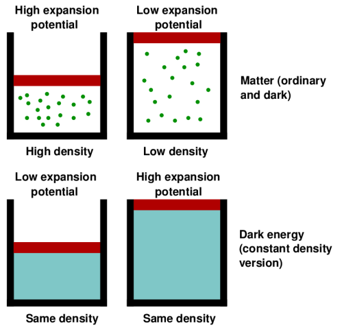 Matter, whether ordinary or dark, is conserved: increasing the container size decreases the density of energy, and therefore the potential for further expansion. Dark energy on the other hand has constant density (in the simplest model), so the larger the box, the more dark energy there is, and the more potential for expansion.