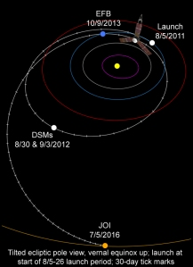 The trajectory of the Juno space probe through the Solar System. To gain the correct speed and direction, the probe followed a looping path, passing by Earth again this fall. [Credit: NASA/JPL]