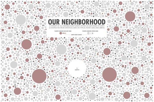 """It's a beautiful day in the neighborhood!"" Randall Munroe of xkcd visualized all the exoplanets in our galactic neighborhood, using statistical estimates based on observations. [Credit: Randall Munroe]"