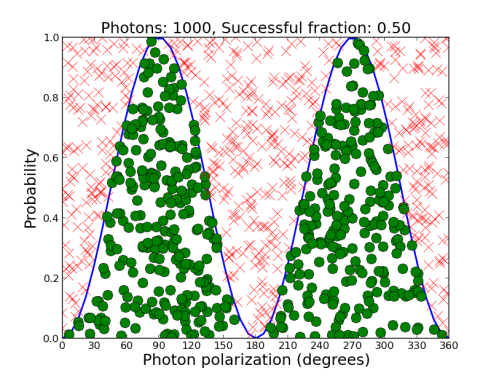 If you increase the number of photons to ever-higher amounts, it becomes even more clear that half of them get through the filter. Here I've used 1000 photons, and you can see the area both above and below the curve are getting filled in. [Credit: moi]