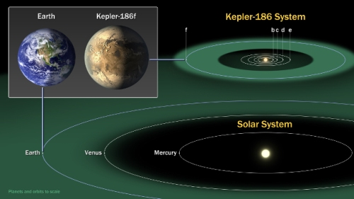 Artist's conception of the new exoplanet discovery Kepler-186f, compared with Earth. The orbits of planets in the Kepler-186 system are all much smaller than comparable ones in the Solar System because the host star itself is smaller. [Credit: NASA Ames/SETI Institute/JPL-Caltech]