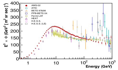 Plot of the latest AMS-02 results (red) compared with other experiments. [Credit: CERN]